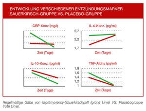 Die regelmäßige Gabe von Montmorency Sauerkirschen zeigt einen deutlich positive Veränderung von Entzündungsmarkern verglichen mit der Placebo Kontrollgruppe.