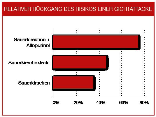 Vergleich von Gichtattake-Risiko durch Sauerkirsch-Produkte